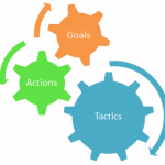 Goals, Actions and Tactics